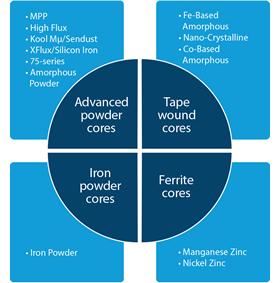 magnetics-wheel-graphic_rework_simple_blue_verson5_no_logos.jpg
